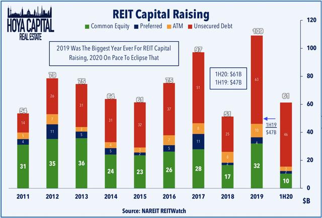 capital raising REITs