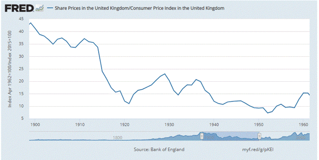Great Britain stock chart vs inflation 1900-1960