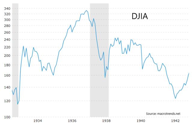DJIA chart 1930