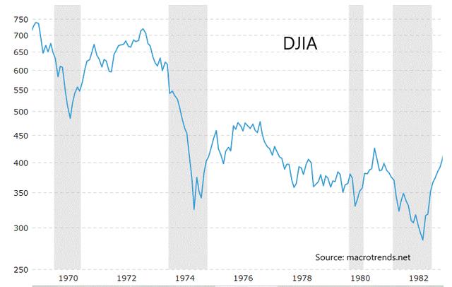 DJIA chart 1970
