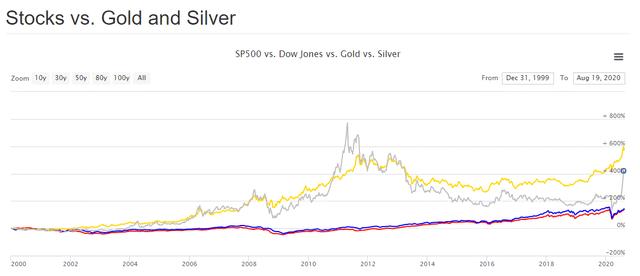 S&P500 DJIA gold silver returns 2000-2020