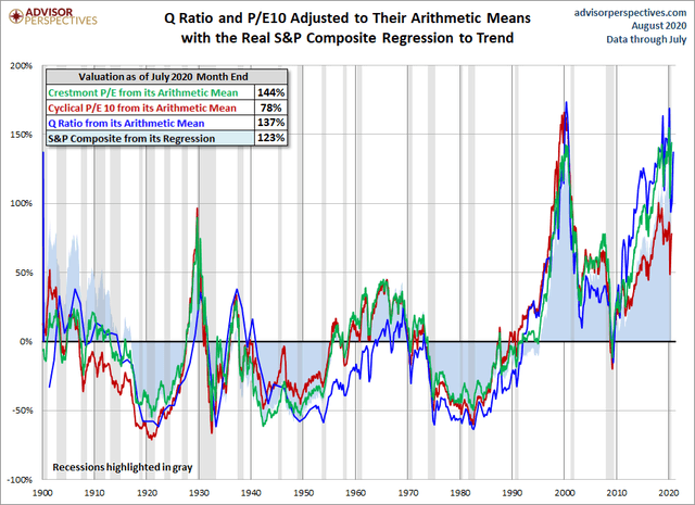 Market valuations advisor perspectives August 2020