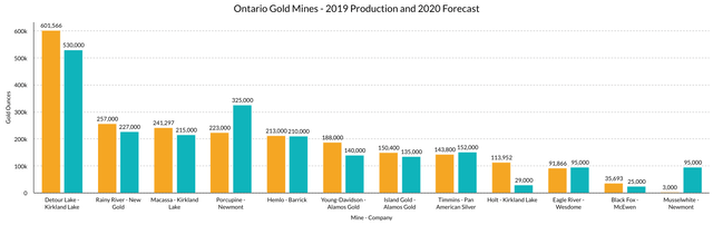 Ontario Gold Mines 2019 Production and 2020 Forecast Chart