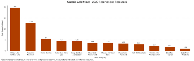 Ontario Gold Mines 2020 Resources and Reserves Chart