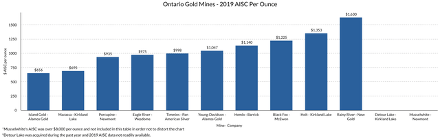 Ontario Gold Mines 2019 AISC Per Ounce Chart