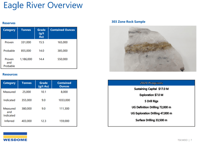 Eagle River Gold Mine 2020 Overview