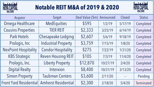 REIT acquisitions