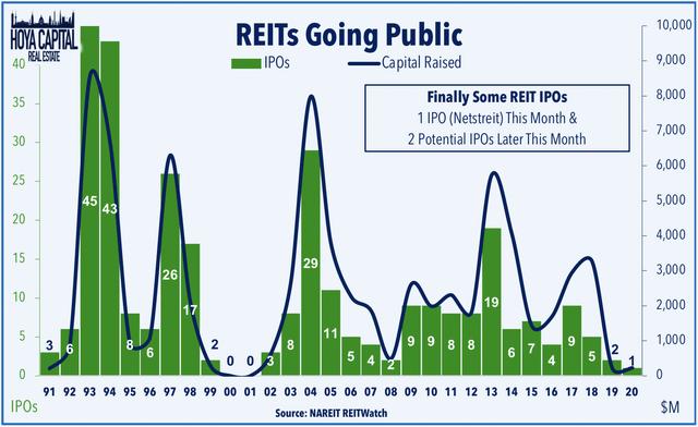 REIT IPO
