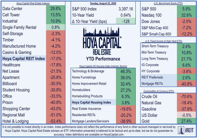 real estate performance