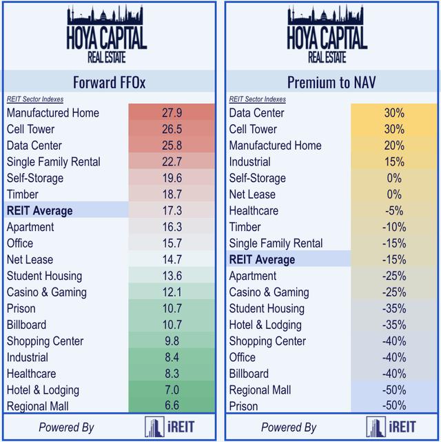 REIT valuations