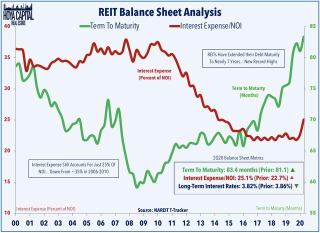 REIT balance sheets