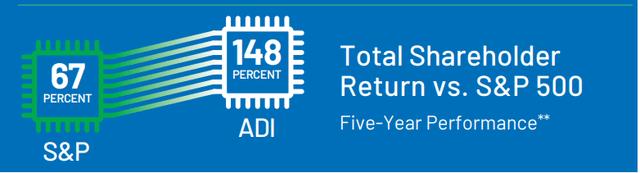 Analog Devices Total Shareholder Return