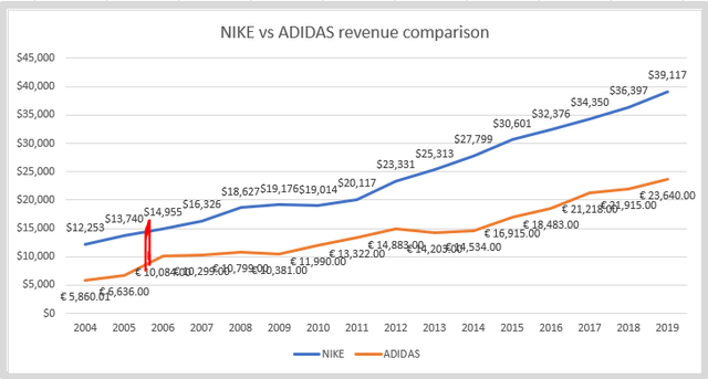 Puede ser ignorado agua Pobreza extrema  Adidas Stock Is Better Than Nike, But Other 3 Factors Matter Even More! -  Sven Carlin