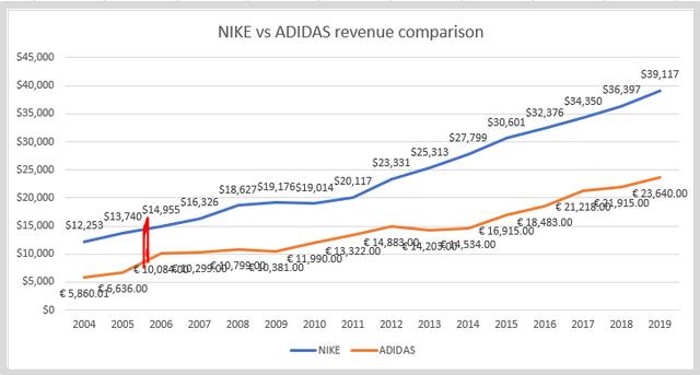 Nike and Adidas revenue comparison – Source: Annual reports