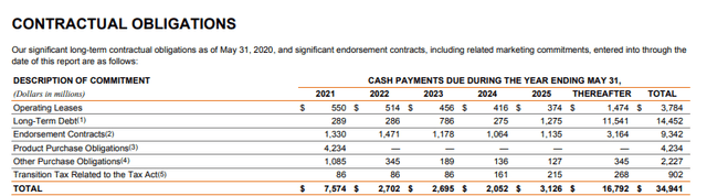 Nike's contractual obligations – Source: Nike Annual report