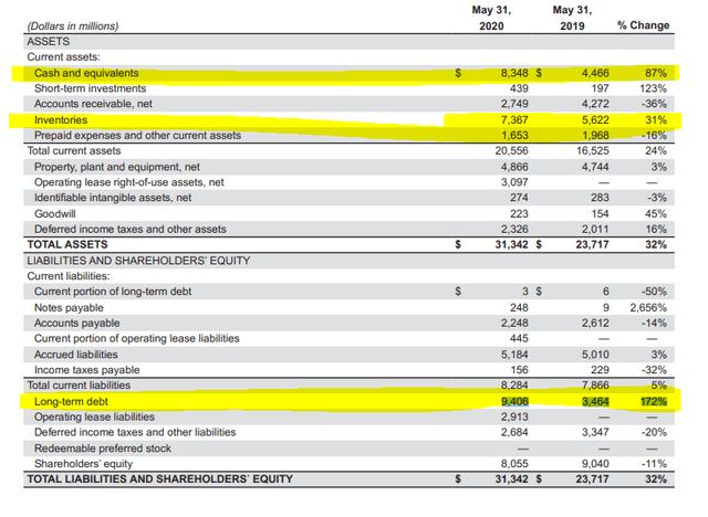 Nike stock analysis – balance sheet – Source: Nike Annual report