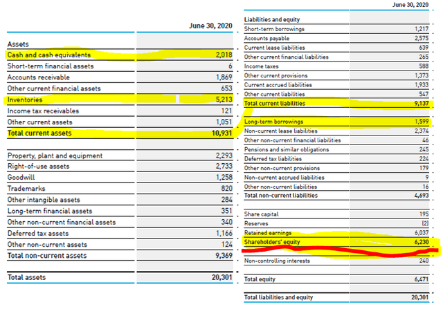 Adidas balance sheet 1H 2020 – Source: Adidas Investor Relations