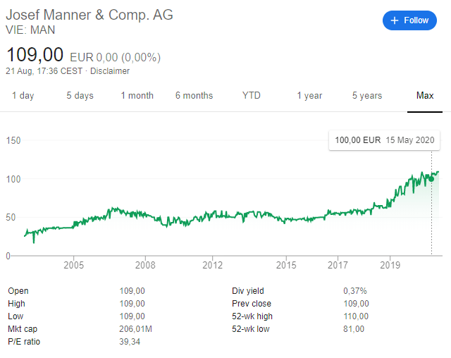 Josef Manner stock price chart