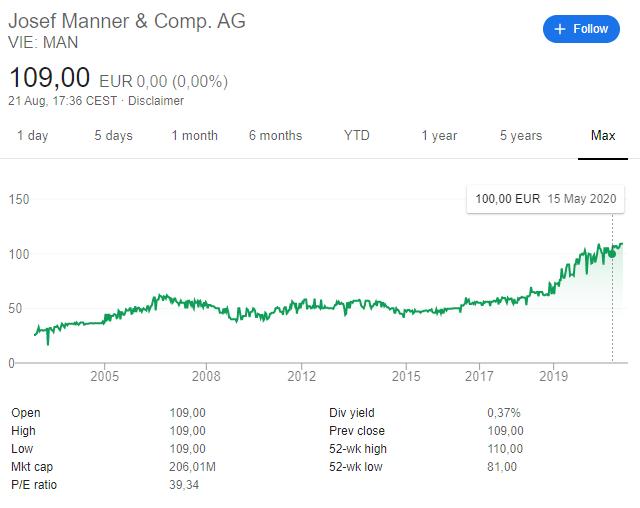 Josef Manner stock price chart