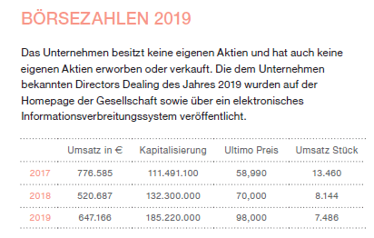 Josef Manner stock liquidity – less than 7,500 shares traded in 2019 - Source: Annual Report 2019