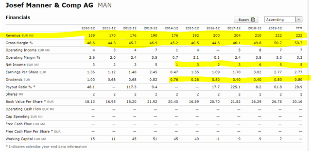 Josef Manner stock fundamentals – Source: Josef Manner Stock Quote Morningstar