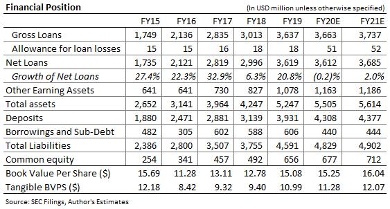 Horizon Bancorp Balance Sheet Forecast