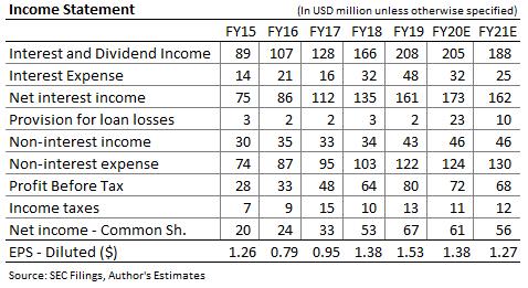 Horizon Bancorp Income Forecast