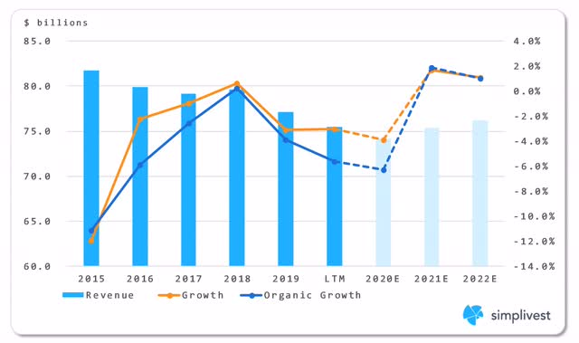 IBM Total Revenue, Growth, and Organic Growth Analysis