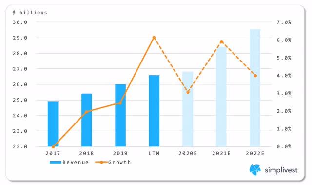 IBM Cloud & Cognitive Software Segment Revenue Analysis