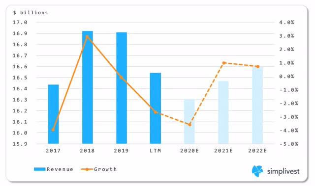 IBM Global Business Services Segment Revenue Analysis