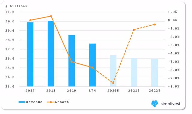 IBM Global Technology Services Segment Revenue Analysis