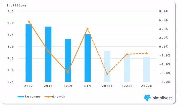 IBM Systems Segment Revenue Analysis