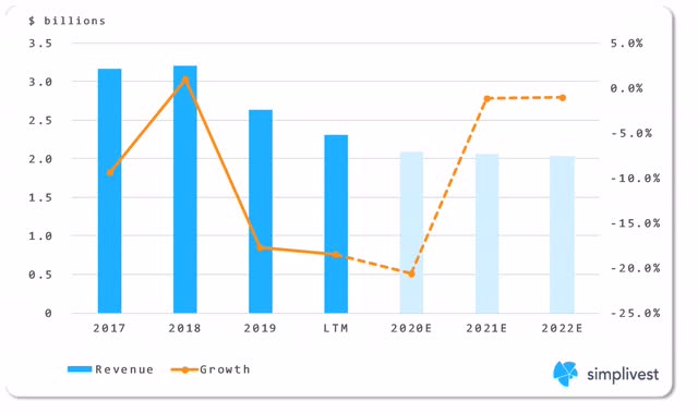 IBM Global Financing Segment Revenue Analysis