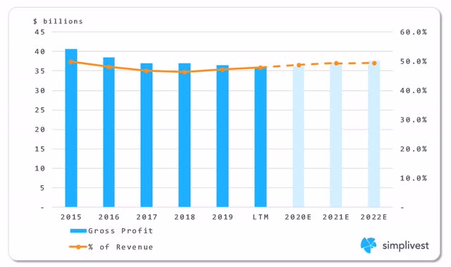 IBM Gross Profit Analysis