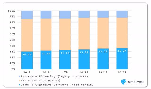 IBM Revenue Composition by Segment Analysis