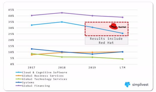 IBM Profit Margins by Segment Analysis