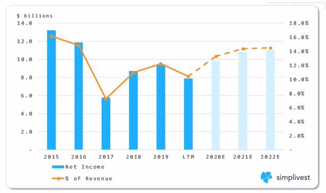 IBM Net Income Analysis