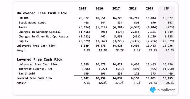 IBM Free Cash Flow Analysis