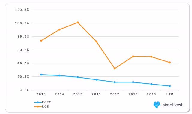 IBM ROIC & ROE Analysis
