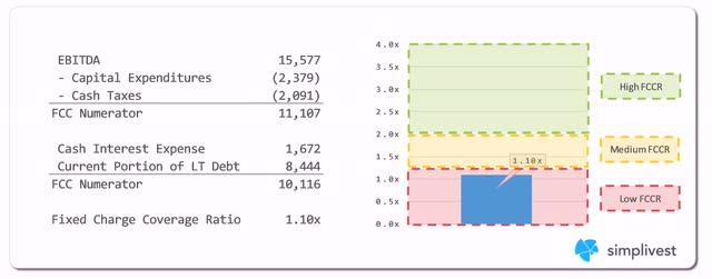 IBM Fixed Charge Coverage Ratio Analysis