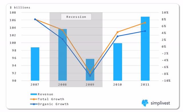 IBM Revenue Through Last Downturn