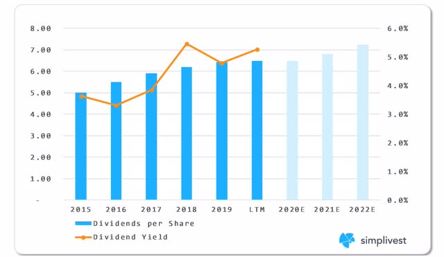IBM Dividend Analysis