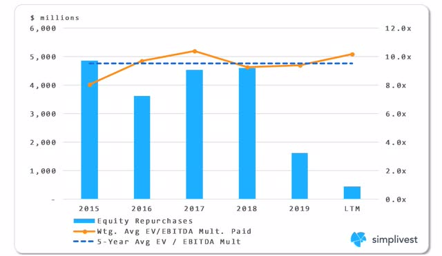 IBM Equity Repurchases Analysis