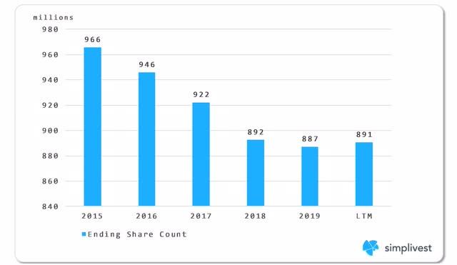 IBM Share Count Analysis