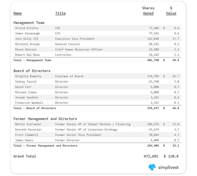 IBM Detailed Insider Ownership
