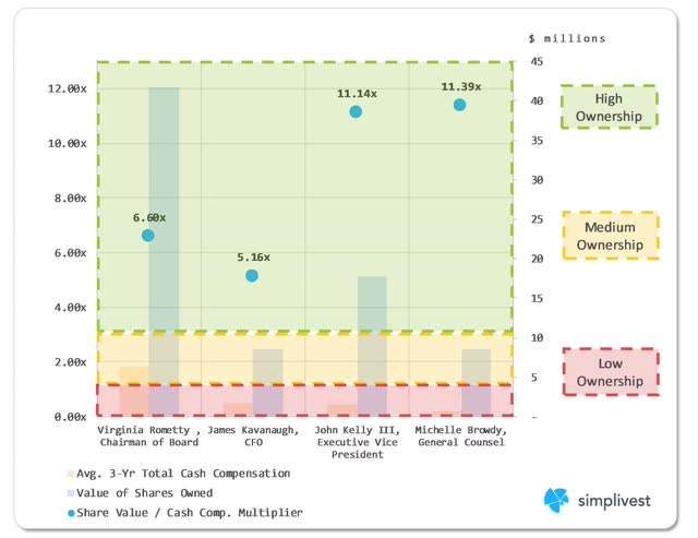 IBM Ownership vs. Compensation Comparison Analysis