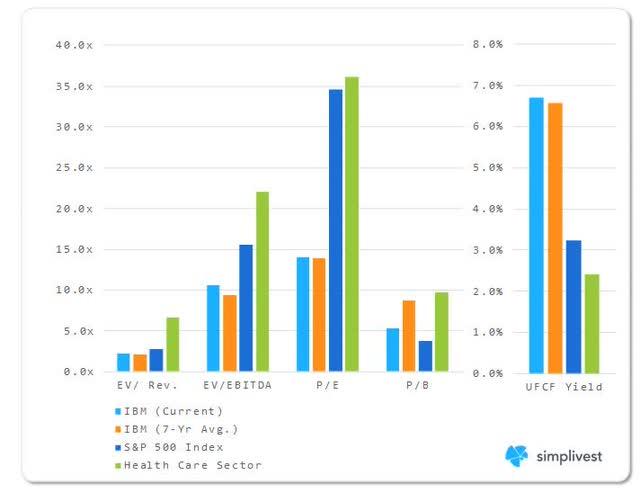 IBM Valuation Multiples Analysis