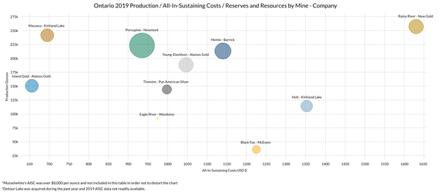 Gold Mines in Ontario Production/AISC/Reserves and Resources Bubble Chart