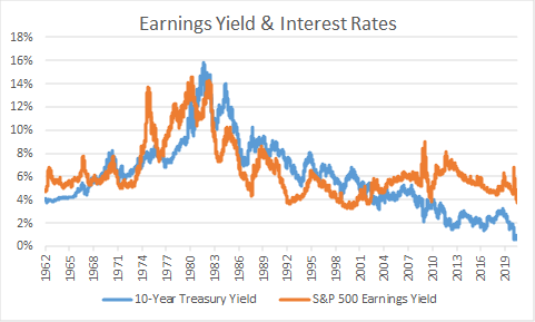 S&P 500 Earnings yields and interest rates