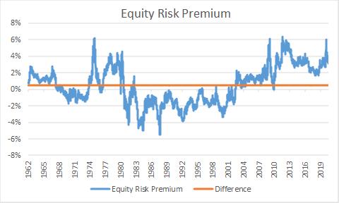 Equity Risk Premium History